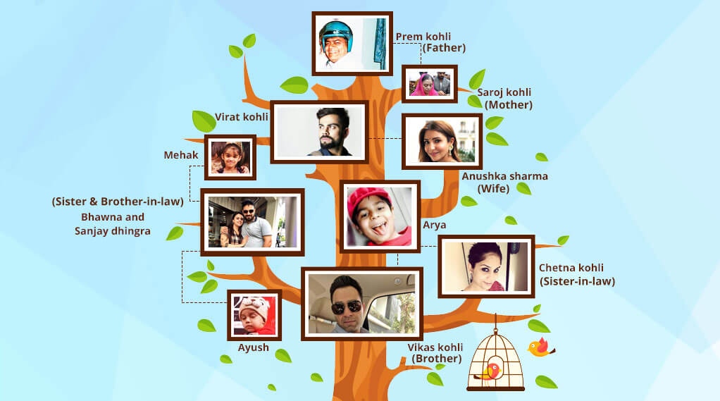 family tree of virat kohli